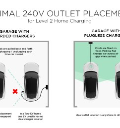 chargerplacementgraphic more explanation shaded garage area the vehicle adapter  [ 1440 x 1000 Pixel ]