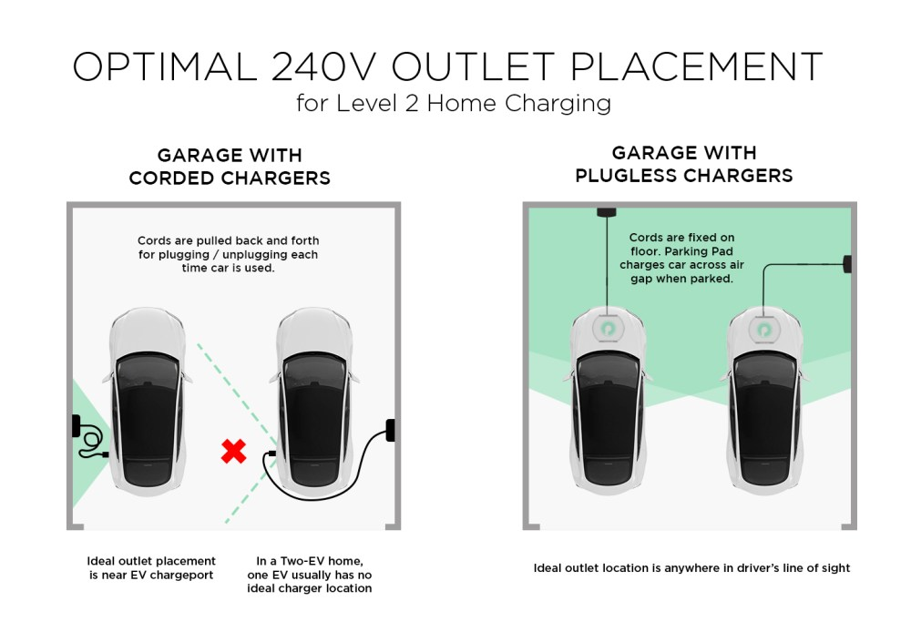 medium resolution of chargerplacementgraphic more explanation shaded garage area the vehicle adapter