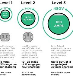 level 1 2 3 ev charger comparison power time hours speed voltage amps current visual diagram [ 3300 x 3066 Pixel ]