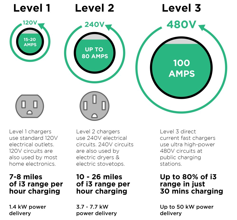 medium resolution of level 1 2 3 ev charger comparison power time hours speed voltage amps current visual diagram