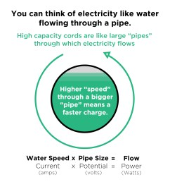 water pipeline electricity analogy [ 3300 x 3504 Pixel ]