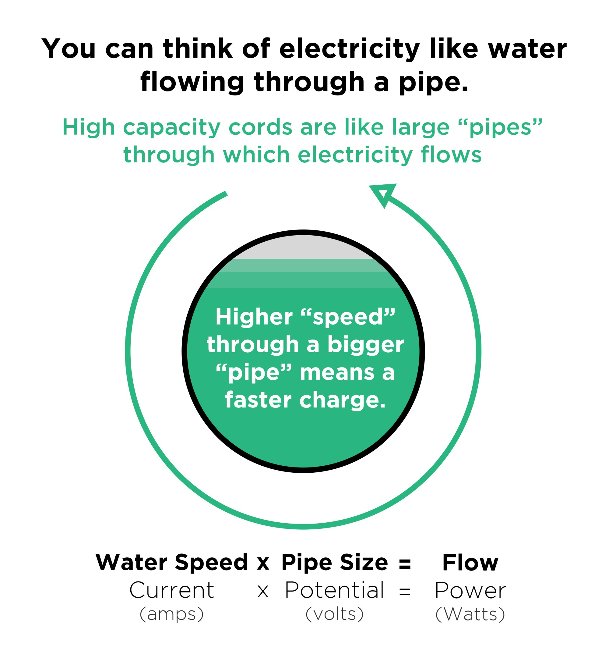 hight resolution of water pipeline electricity analogy