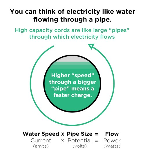small resolution of water pipeline electricity analogy