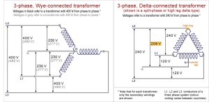 Museum of Plugs and Sockets: 3phase transformer schemes
