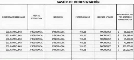 En los documentos se aprecia con claridad los montos que Silva autorizaba se le pegaran a su secretaria particular que aún opera con él...