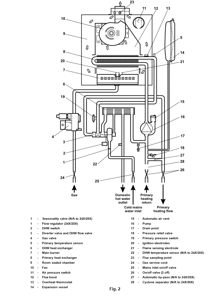 Boiler Manuals: Alpha CB24X Products