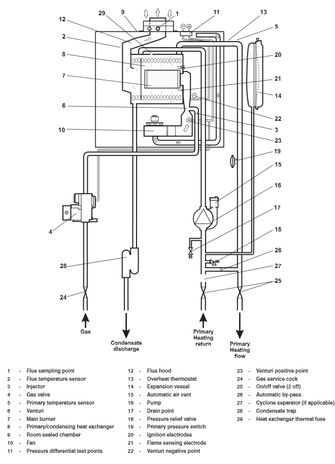 Boiler Manuals: Alpha CD20S Products