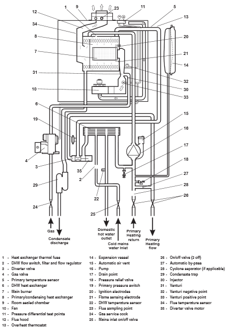 Boiler Manuals: Alpha CD25X Products