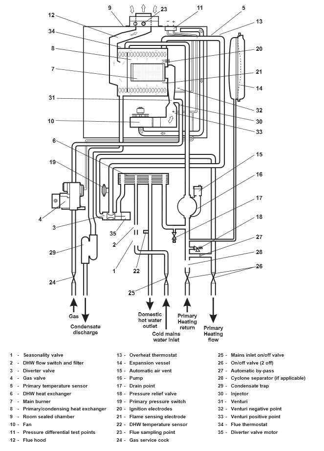 Boiler Manuals: Alpha CD25C