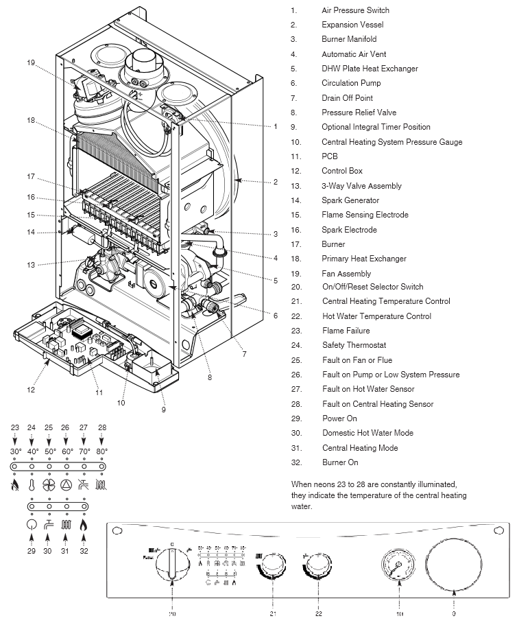 Boiler Manuals: Potterton Performa 28 Products