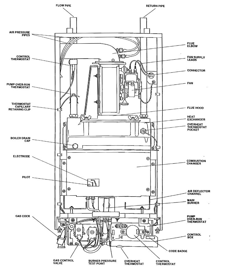 Boiler: Ravenheat Boiler Manual