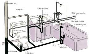 Image Result For Why Is The Water Pressure Low In My Bathroom Sink