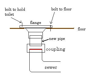 toilet flange diagram badland winch 5000 wiring how to replace a - plumbersstock blog