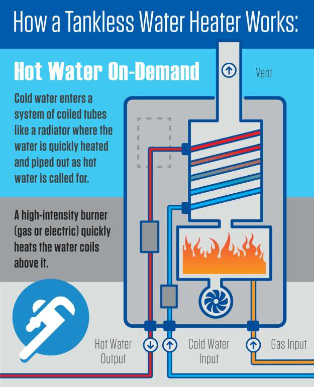 how do tankless water heaters work infographic. Black Bedroom Furniture Sets. Home Design Ideas