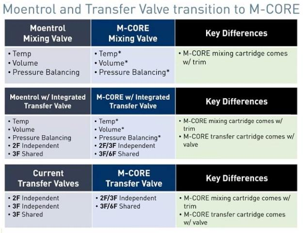 moentrol vs m-core valve comparison