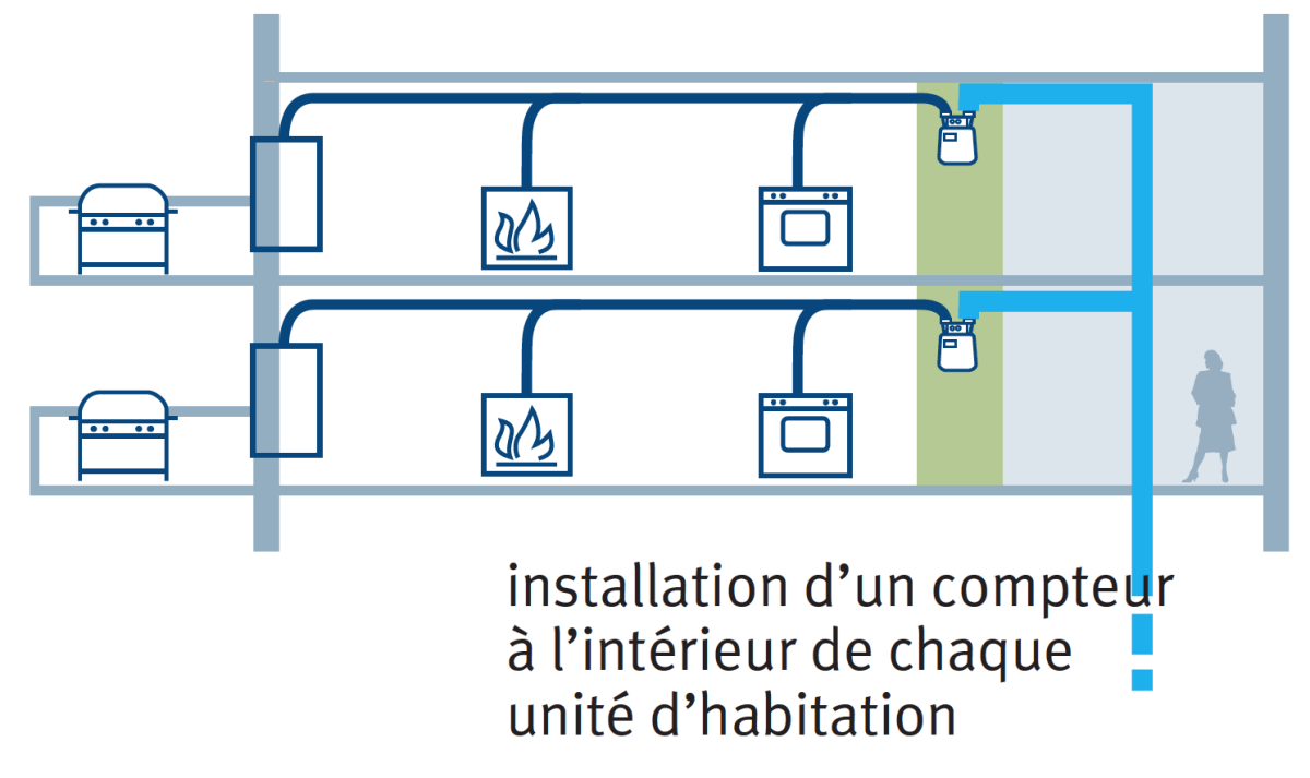 hight resolution of  natural gas consumption of a client indeed radiometry allows playback of remote meter regardless of the selected installation option