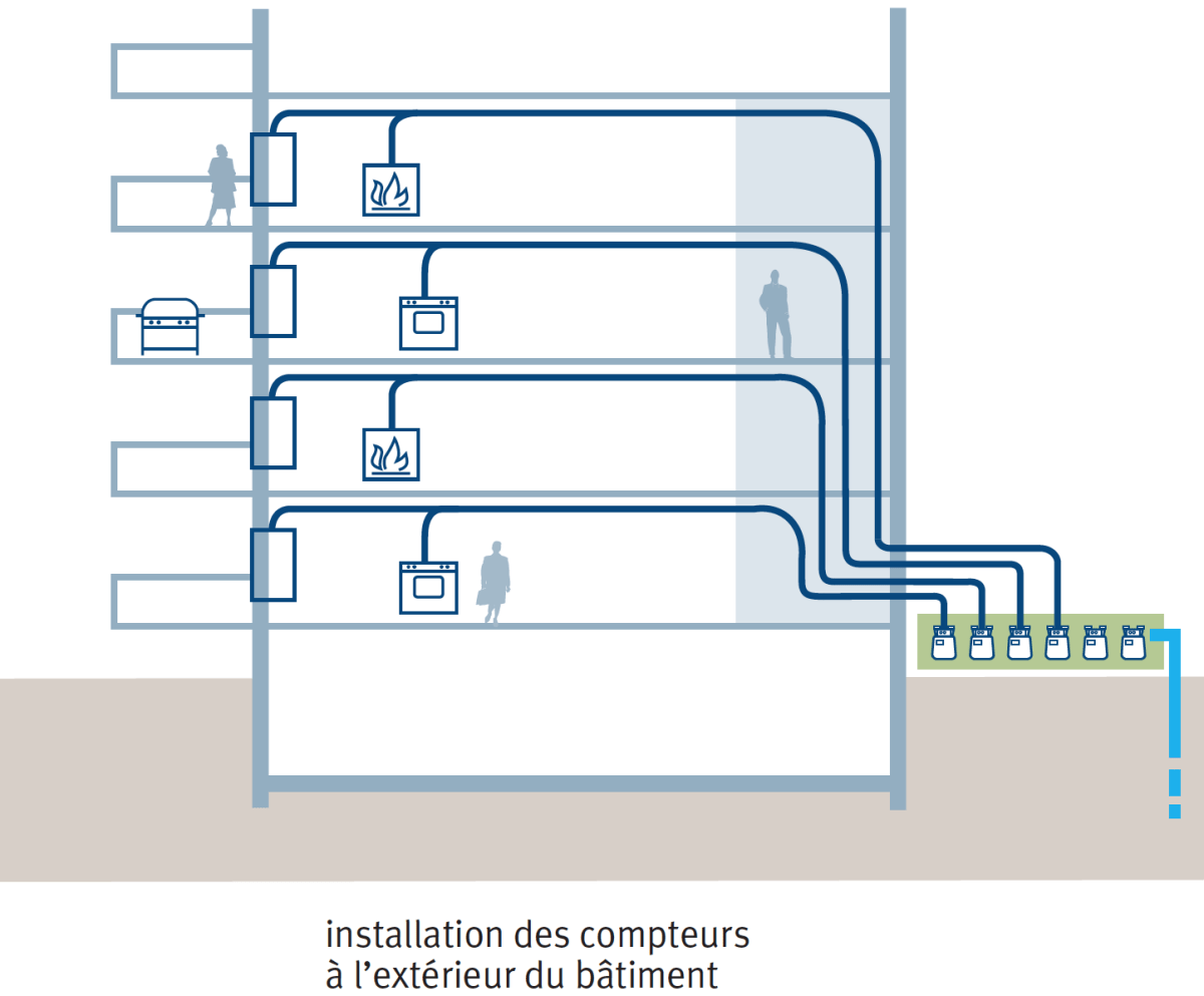 small resolution of  natural gas consumption of a client indeed radiometry allows playback of remote meter regardless of the selected installation option