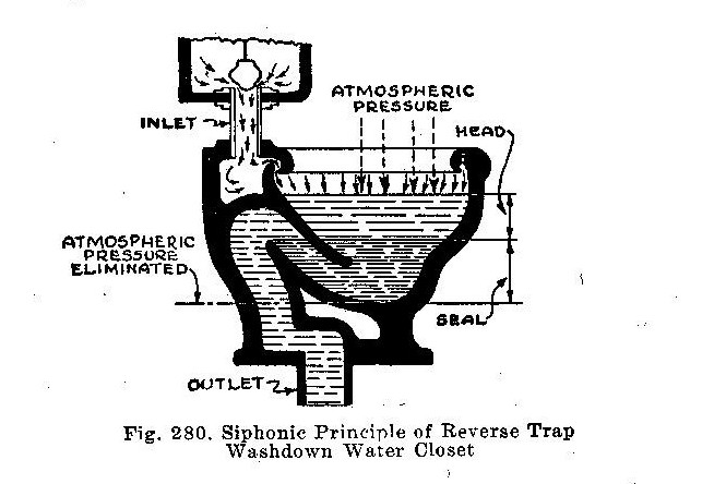 How Does A Toilet Work, Learn the basics of toilet