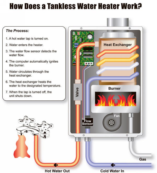 automatic transfer switch wiring diagram long and short sighted why a tankless water heater you ask... | plumbing professors