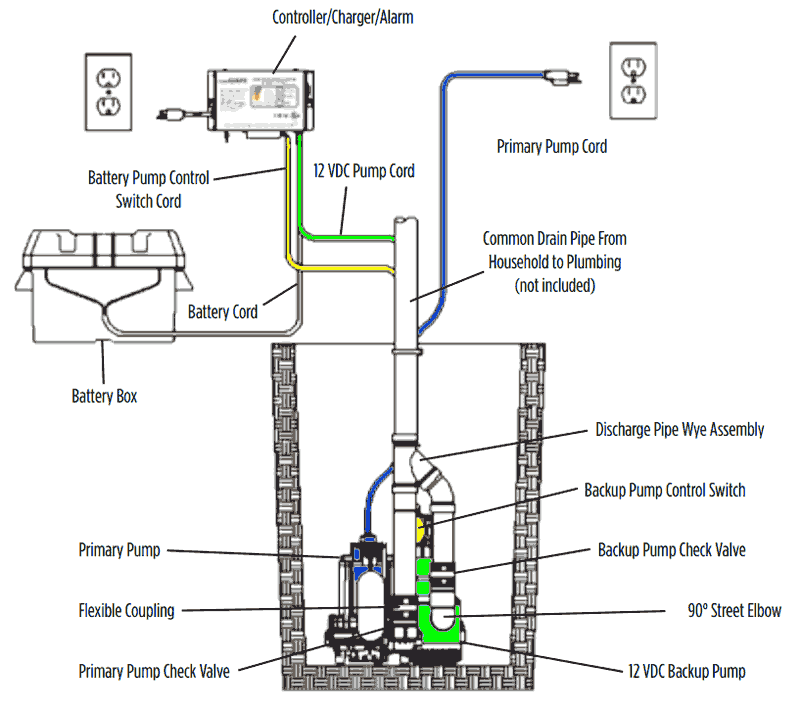 wiring diagram for sump pump battery backup