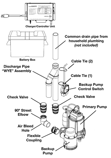 Water powered and 12-volt battery backup sump pump systems