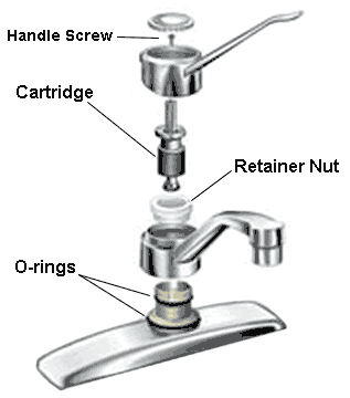 Basic Instructions on How to Fix a Leaky Faucet