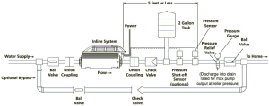 Inline Water Pressure Booster Systems for Residential Use