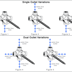 2 Way Vs 3 Valve 2004 Bmw X5 Wiring Diagram Or Function Diverter Valves And Stylish Bath Tub Shower Trims Operation One Outlet At A Time Allows Optional Combinations Of Two The Outlets