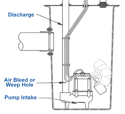 Basic Annual Sump Pump Maintenance