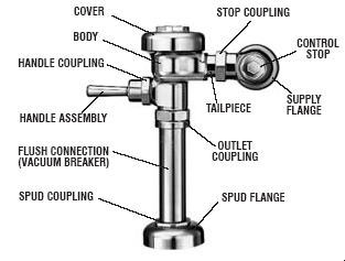 How To Fix Sloan Regal and Royal Flushometer Valves
