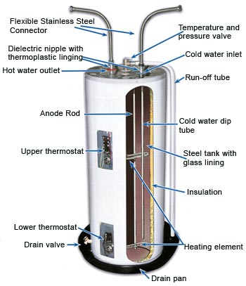 How To Remove And Replace A Water Heater Elements