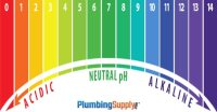 Water pH and Your Plumbing