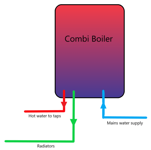 small resolution of combination boilers are not suitable for homes which exceed one bathroom as the higher demand will negatively affect performance