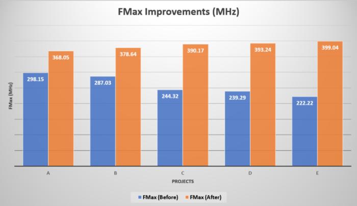 FMax_improvements