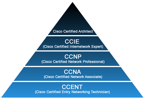 Finding the Right IT Certification Path for the Stack  Pluralsight