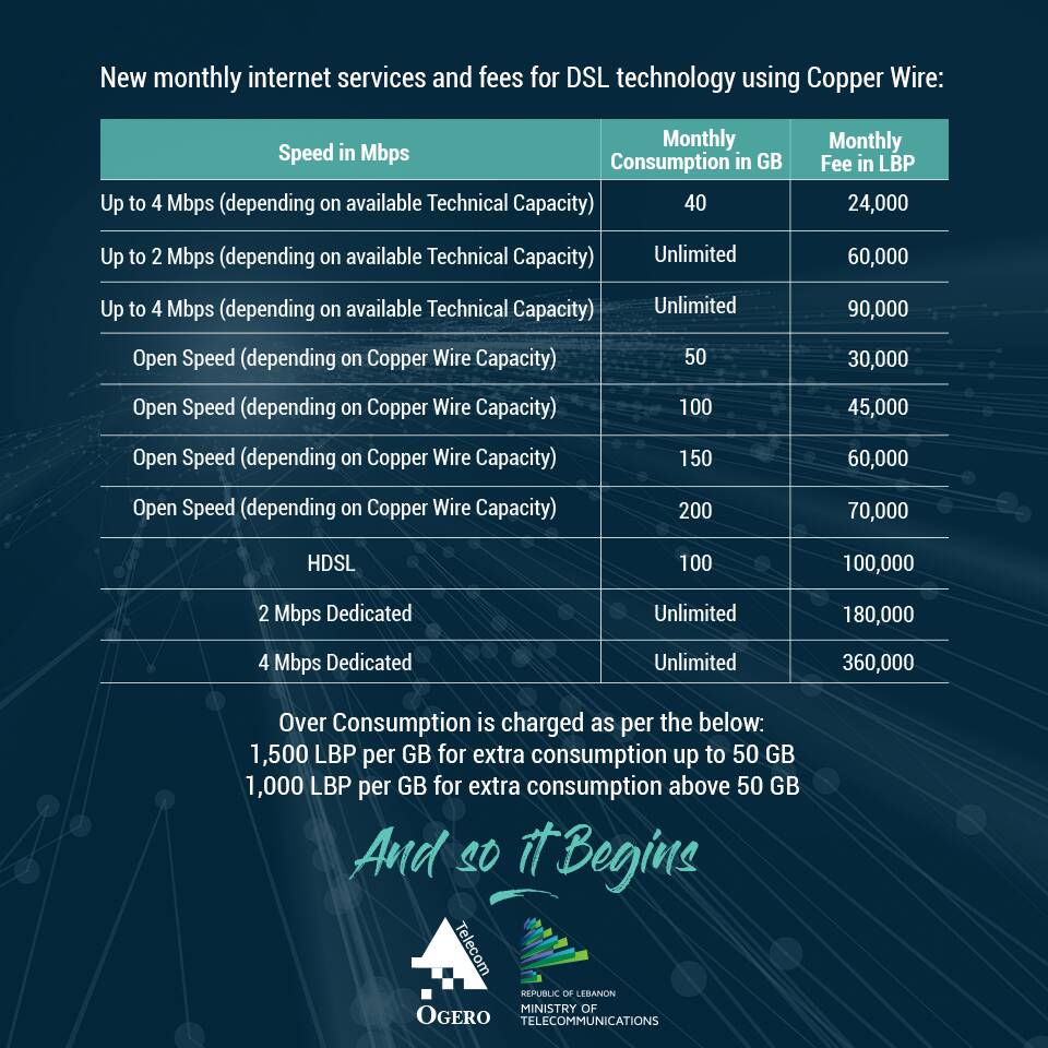 hight resolution of remember the new dsl prices that were proposed by ogero earlier in may they were finally approved by the cabinet yesterday with a slight modification and