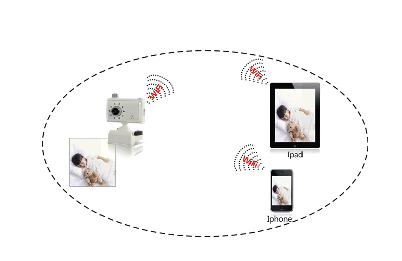 WiFi Baby Monitor + IP Camera for iPhone, iPad, Android