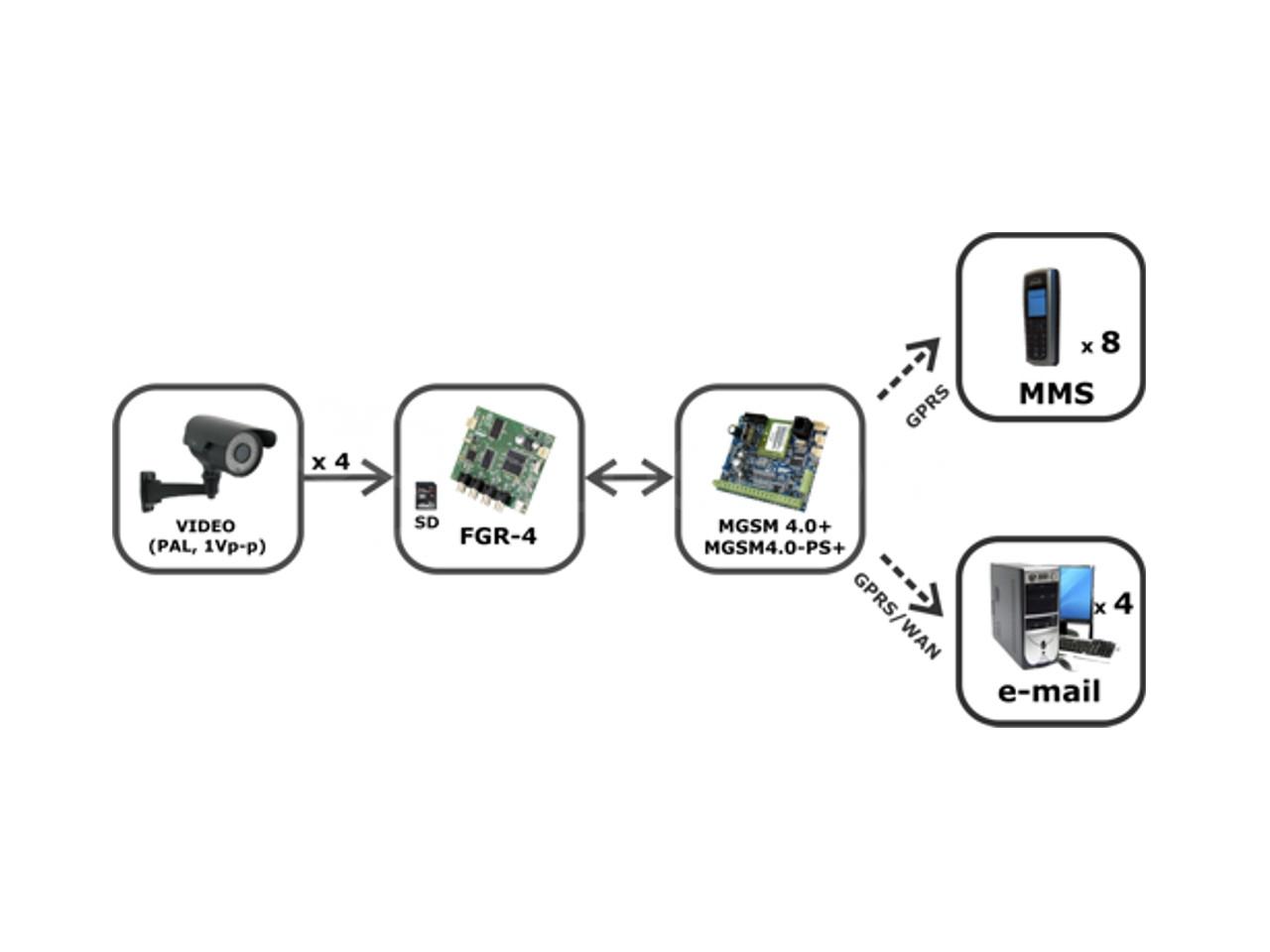 Ropam FGR-4 Frame grabber module video