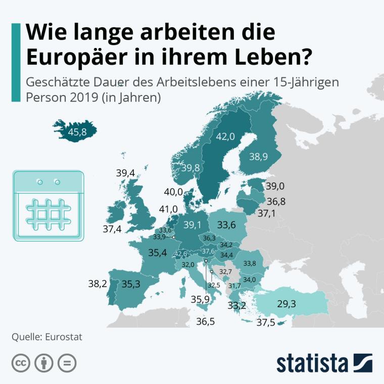 So lang dauert ein Arbeitsleben in Europa   Credit: Statista