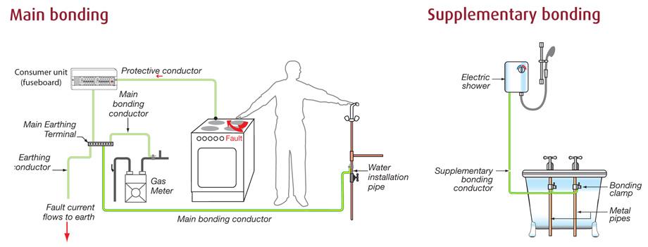 Electrical Earthing  U0026 Bonding