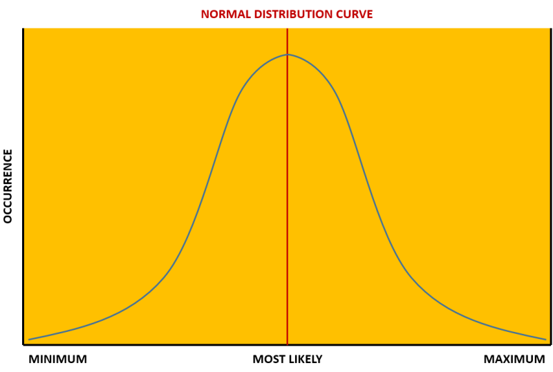normal_distribution_curve Monte Carlo Analysis