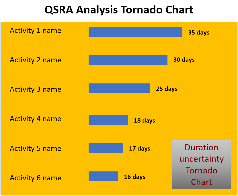tornado diagram example semi trailers for sale in germany applying monte carlo analysis - qsra pmp primer masterclass online training