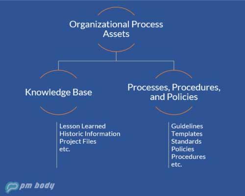 organizational process assets flow diagram