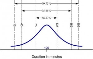 What is the Use of Standard Deviation?