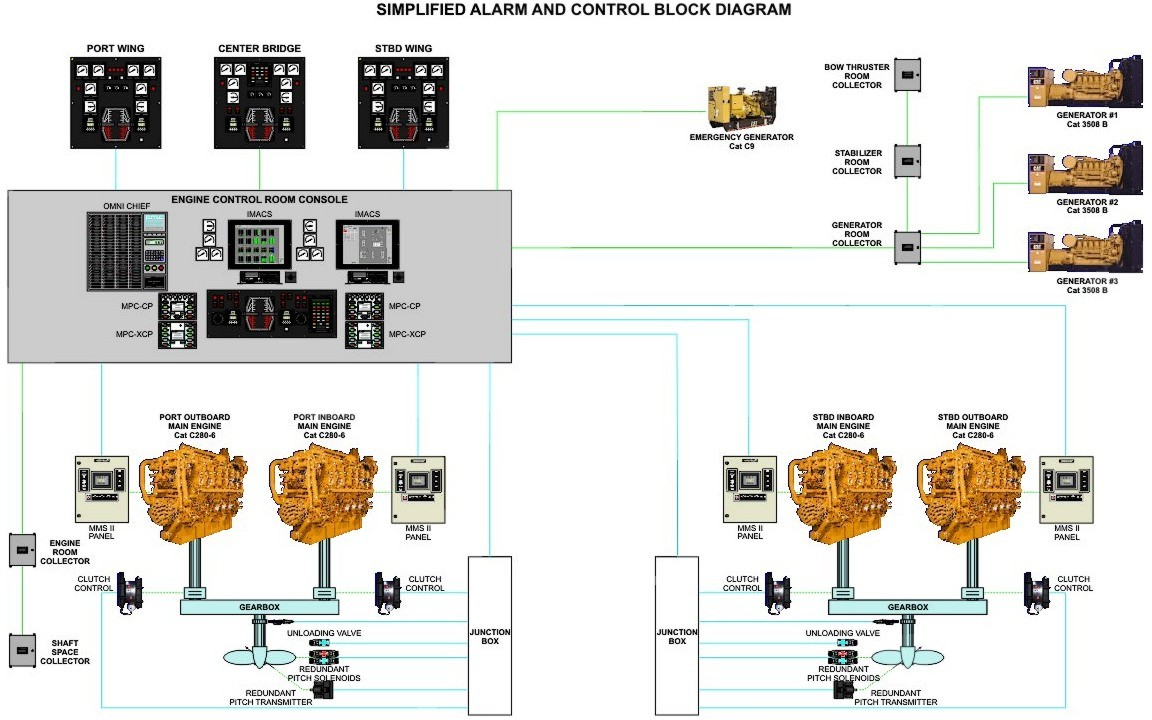 hight resolution of  propulsion control and alarm system block diagram