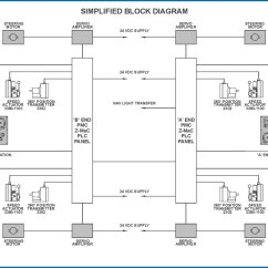 How To Simplify Block Diagrams Kenwood Stereo Wiring Diagram Earth Globe Barge