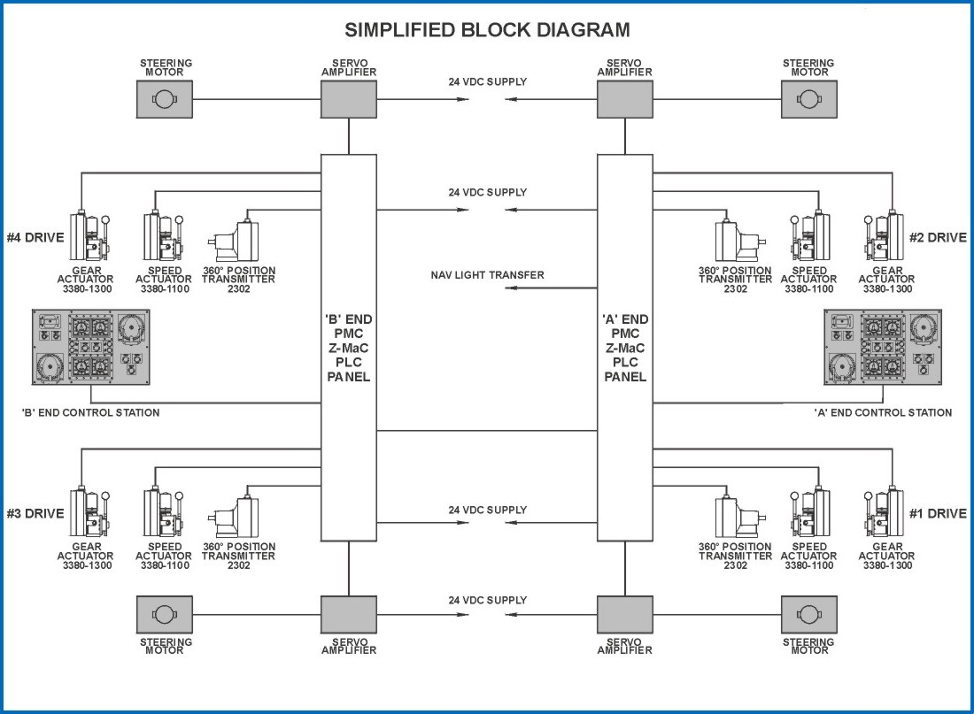 hight resolution of simplified block diagram click to expand gif 1046 bytes