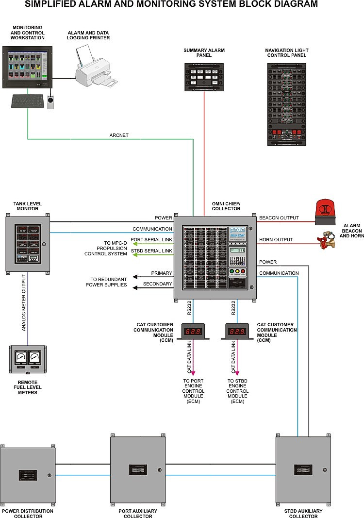 Fire Alarm System: Block Diagram Of Fire Alarm System