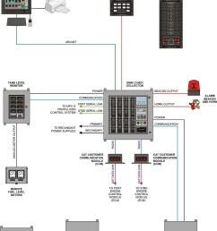 block diagram of fire alarm system pictures [ 750 x 1067 Pixel ]
