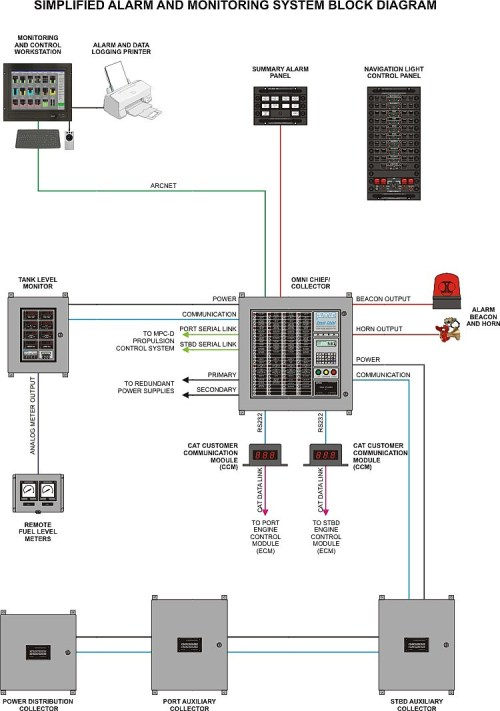 small resolution of block diagram of fire alarm system pictures